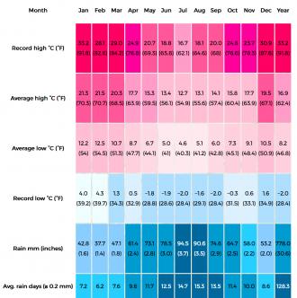 Blokker-rainfall-chart
